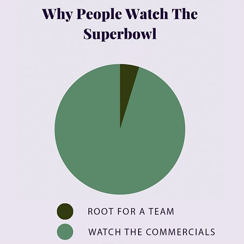 Don't Fumble Your Content Marketing Opportunities During the 2020 Super Bowl